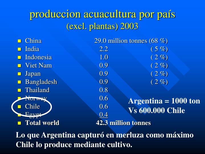 produccion acuacultura por país