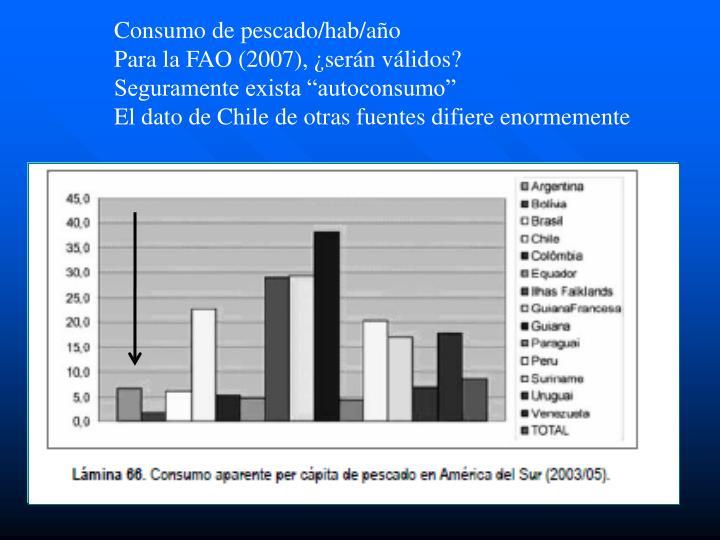 Consumo de pescado/hab/año