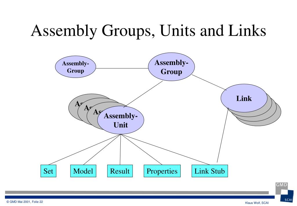 Assembly Groups, Units and Links