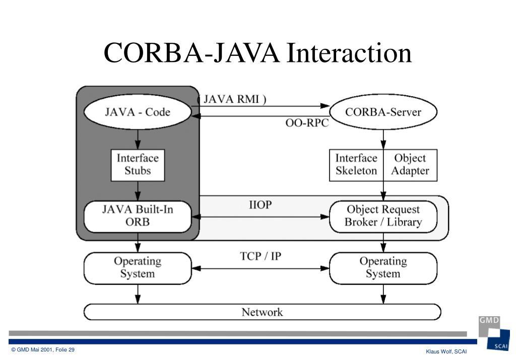 CORBA-JAVA Interaction
