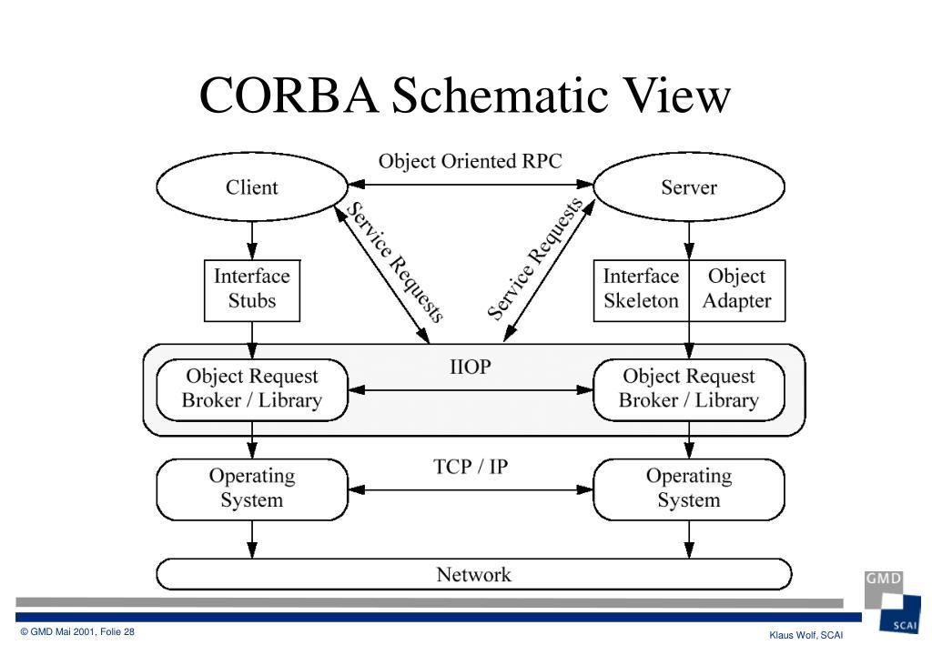 CORBA Schematic View