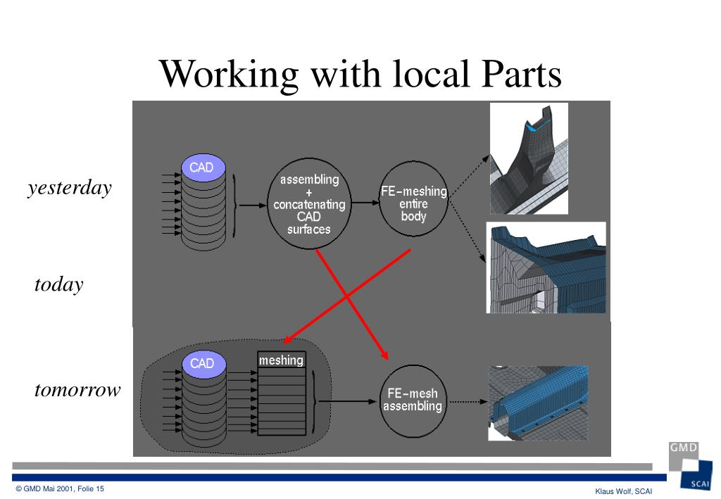Working with local Parts