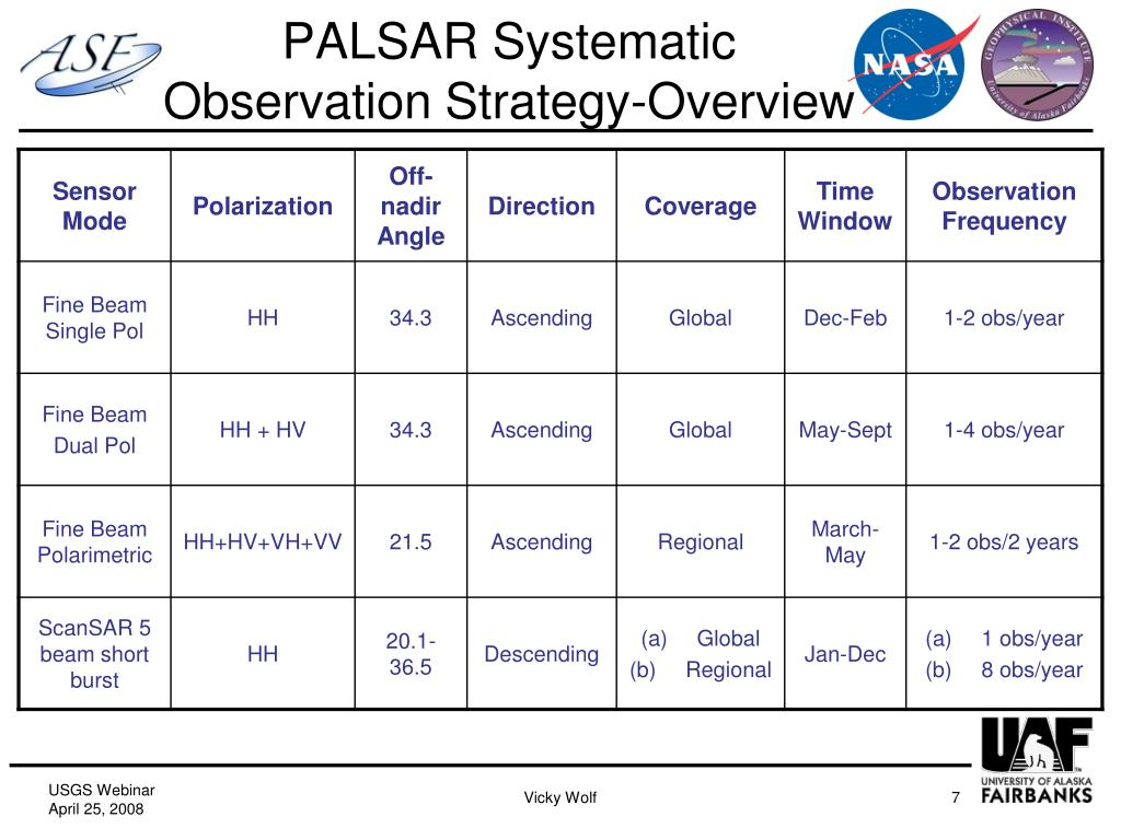 PALSAR Systematic