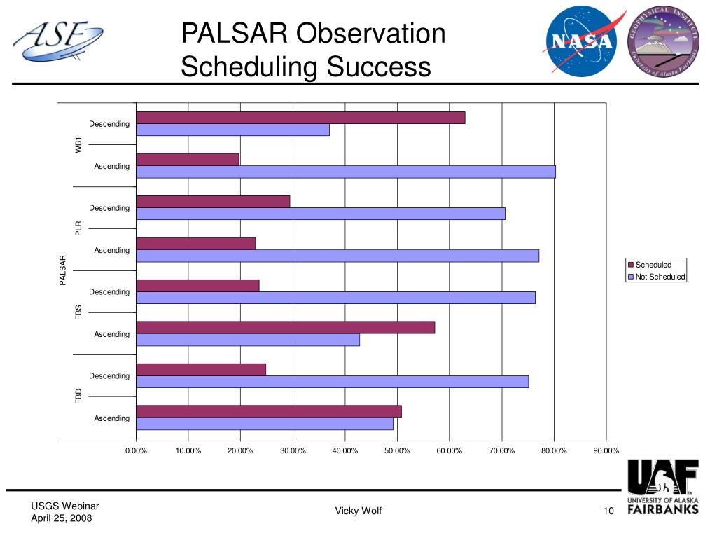 PALSAR Observation