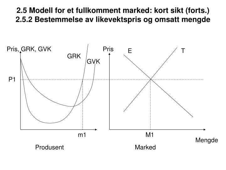 2.5 Modell for et fullkomment marked: kort sikt (forts.)