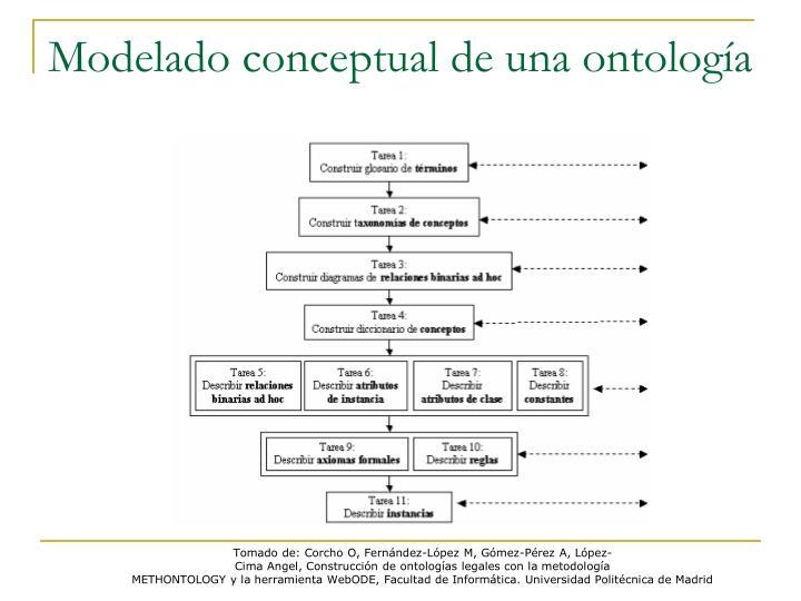 Modelado conceptual de una ontología