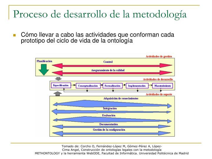Proceso de desarrollo de la metodología