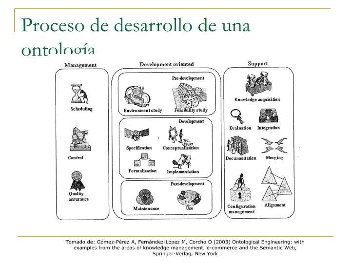 Proceso de desarrollo de una ontología