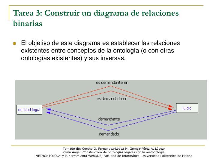 Tarea 3: Construir un diagrama de relaciones binarias