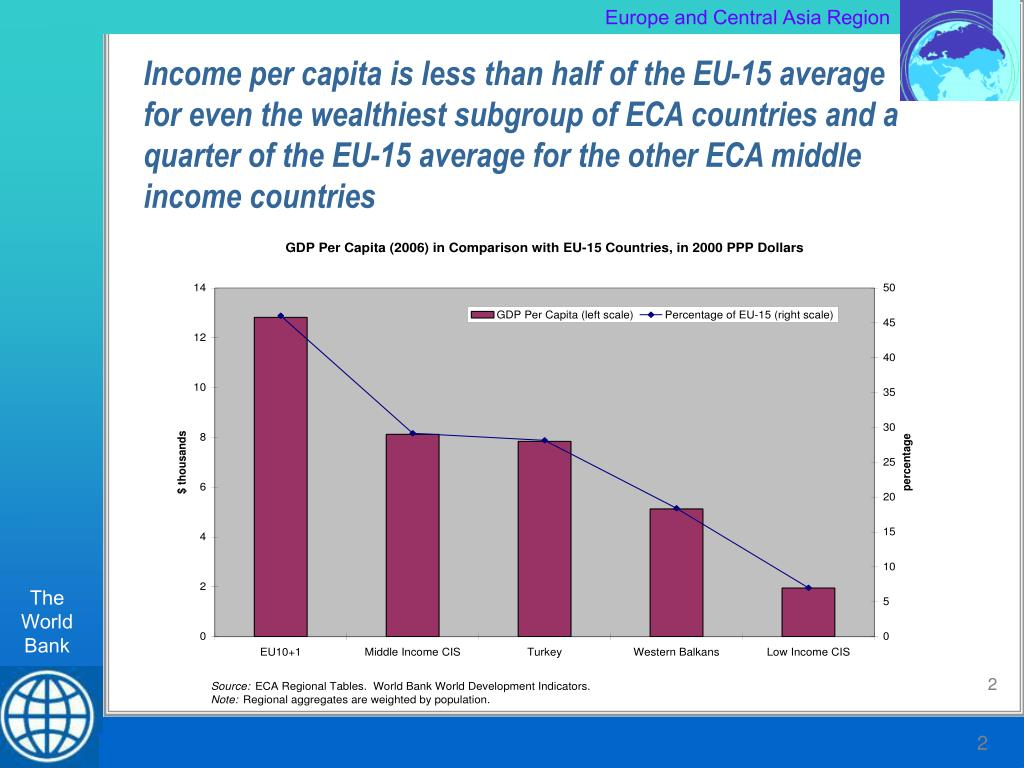 Income per capita is less than half of the EU-15 average for even the wealthiest subgroup of ECA countries and a quarter of the EU-15 average for the other ECA middle income countries
