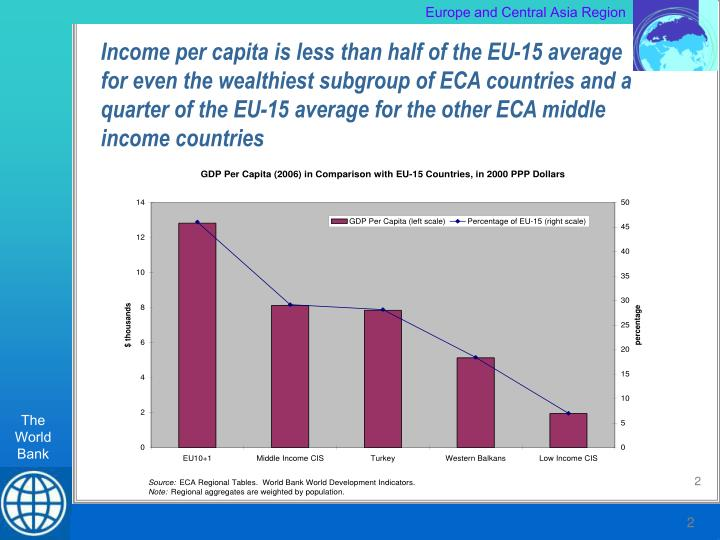 Income per capita is less than half of the EU-15 average for even the wealthiest subgroup of ECA cou...