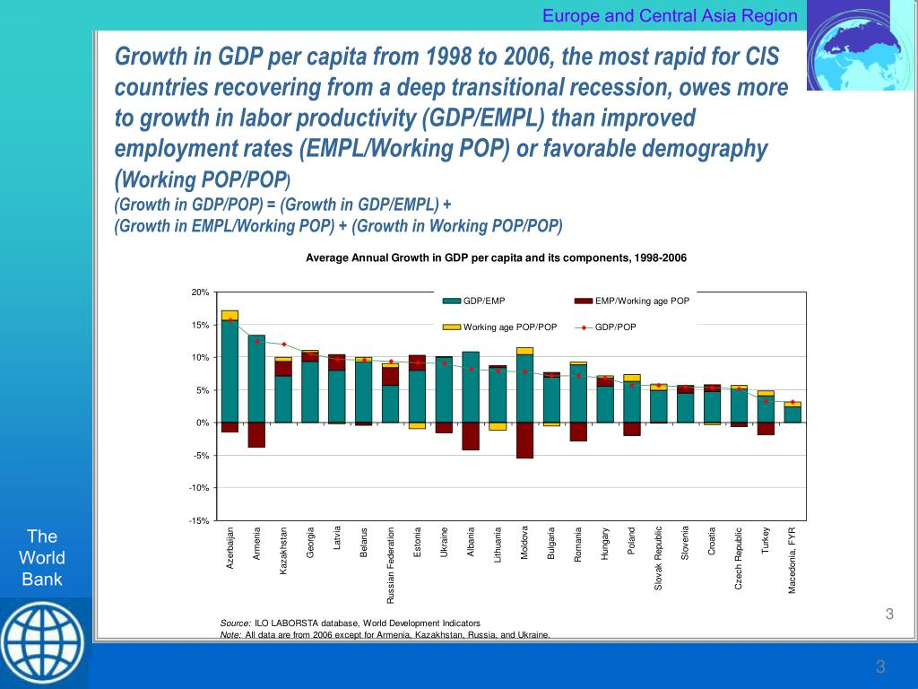 Growth in GDP per capita from 1998 to 2006, the most rapid for CIS countries recovering from a deep transitional recession, owes more to growth in labor productivity (GDP/EMPL) than improved employment rates (EMPL/Working POP) or favorable demography (