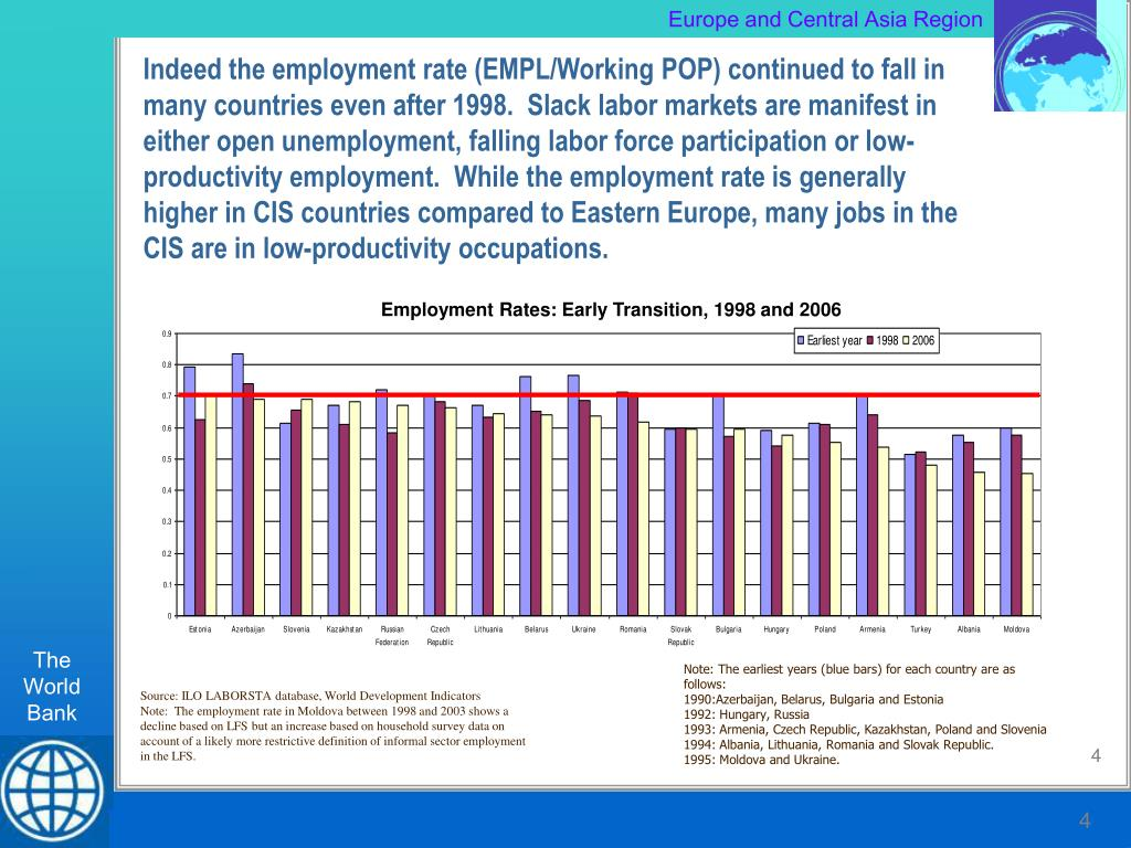 Indeed the employment rate (EMPL/Working POP) continued to fall in