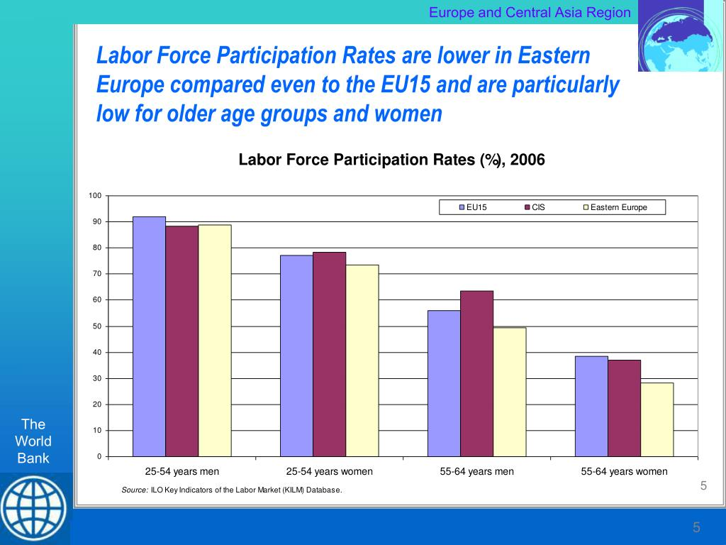 Labor Force Participation Rates are lower in Eastern Europe compared even to the EU15 and are particularly low for older age groups and women