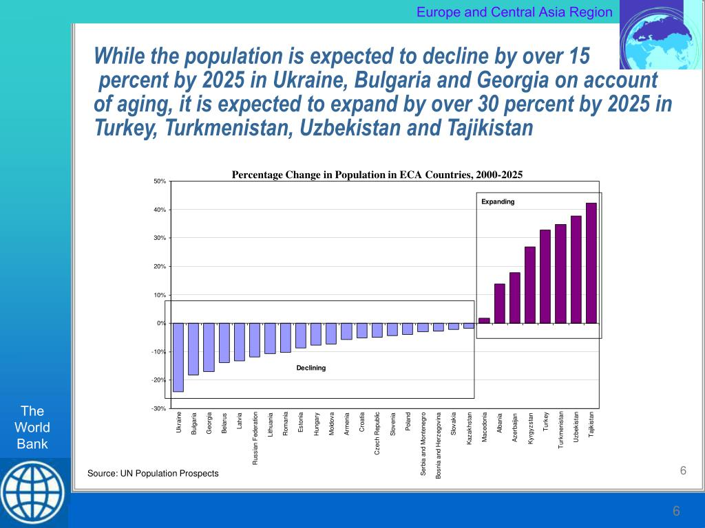 While the population is expected to decline by over 15