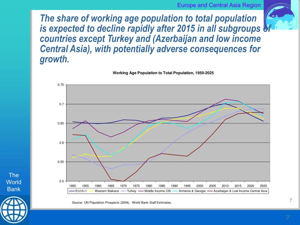 The share of working age population to total population
