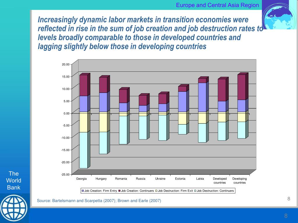 Increasingly dynamic labor markets in transition economies were reflected in rise in the sum of job creation and job destruction rates to levels broadly comparable to those in developed countries and lagging slightly below those in developing countries