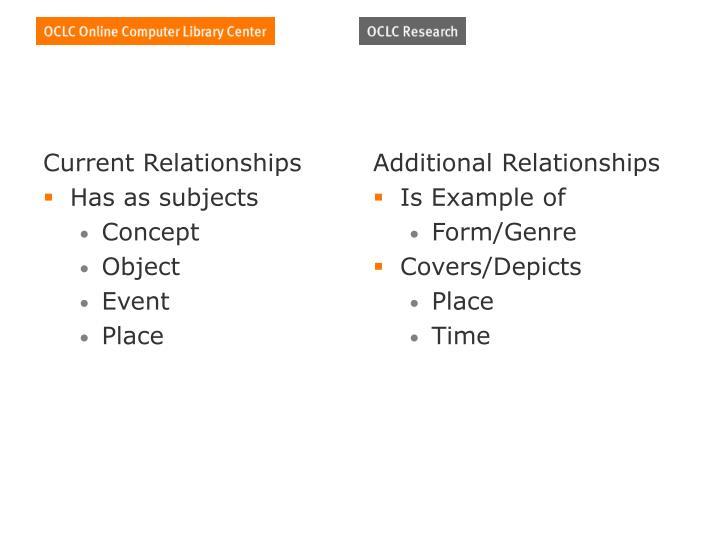 Current Relationships