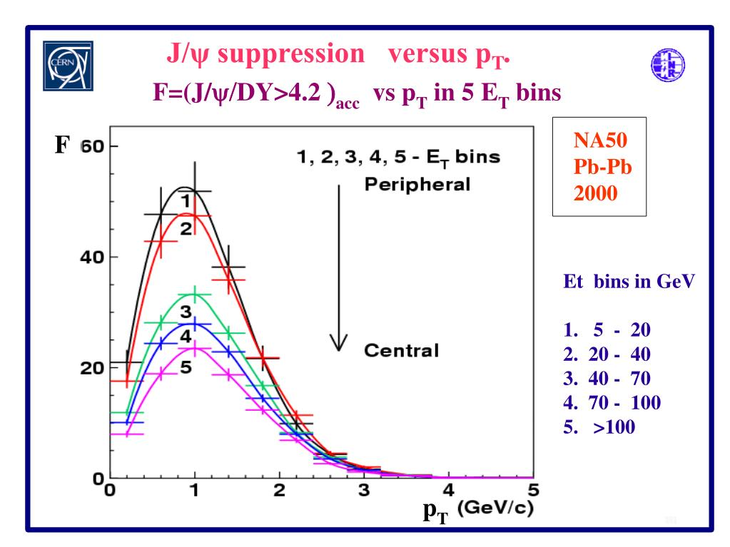 J/ψ suppression   versus p
