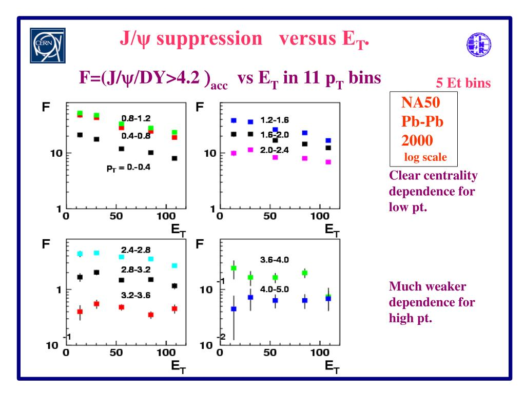J/ψ suppression   versus E