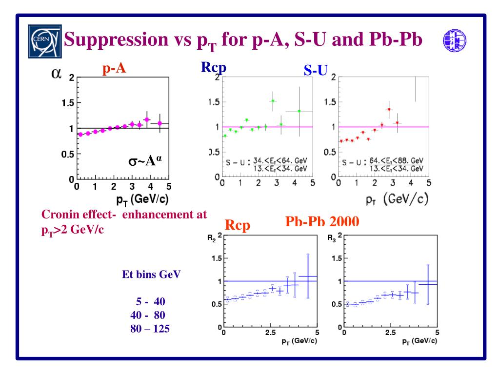 Suppression vs p