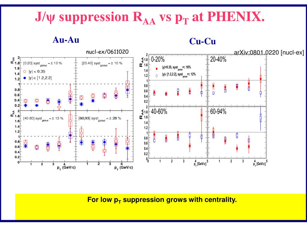 arXiv:0801.0220 [nucl-ex]