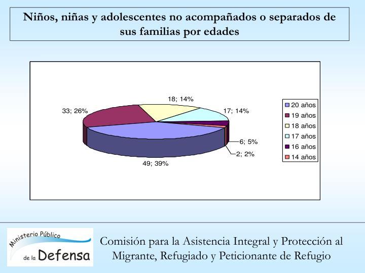 Niños, niñas y adolescentes no acompañados o separados de sus familias por edades