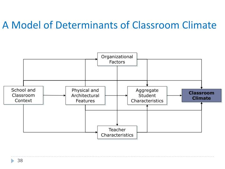 A Model of Determinants of Classroom Climate