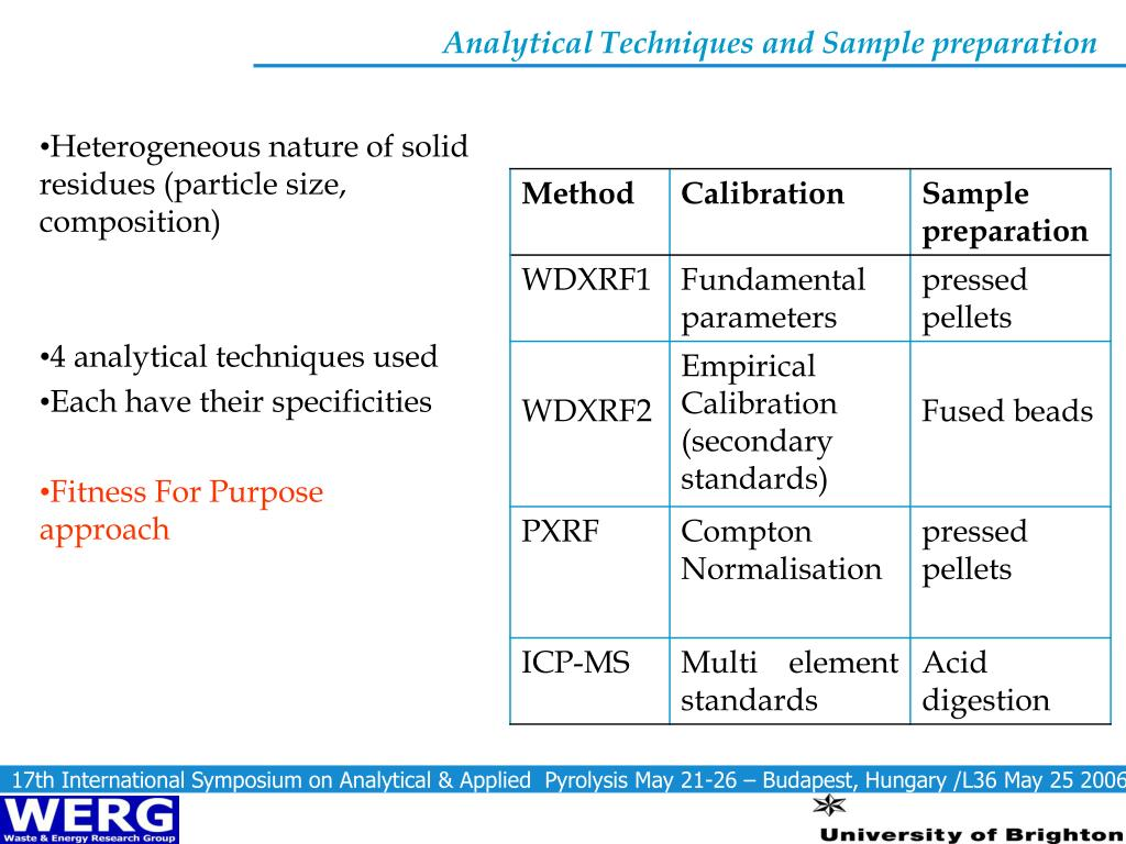 Analytical Techniques and Sample preparation