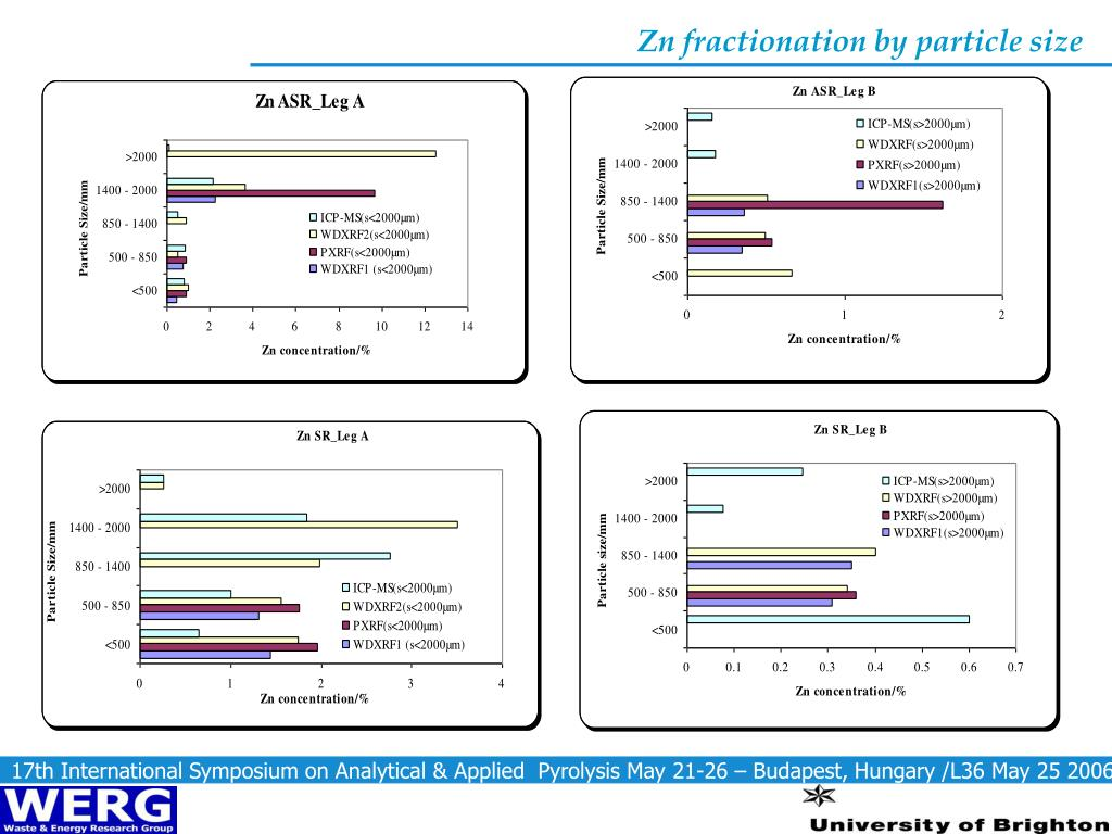 Zn fractionation by particle size