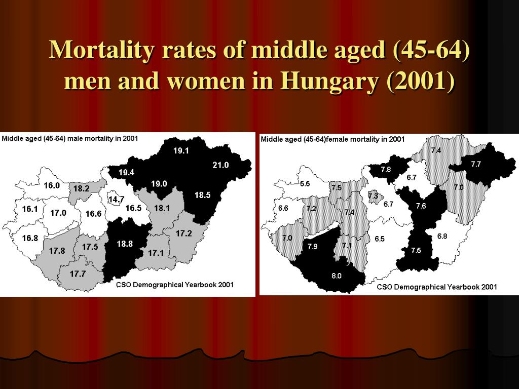 Mortality rates of middle aged (45-64) men and women in Hungary (2001)