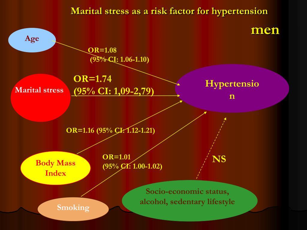 Marital stress as a risk factor for hypertension