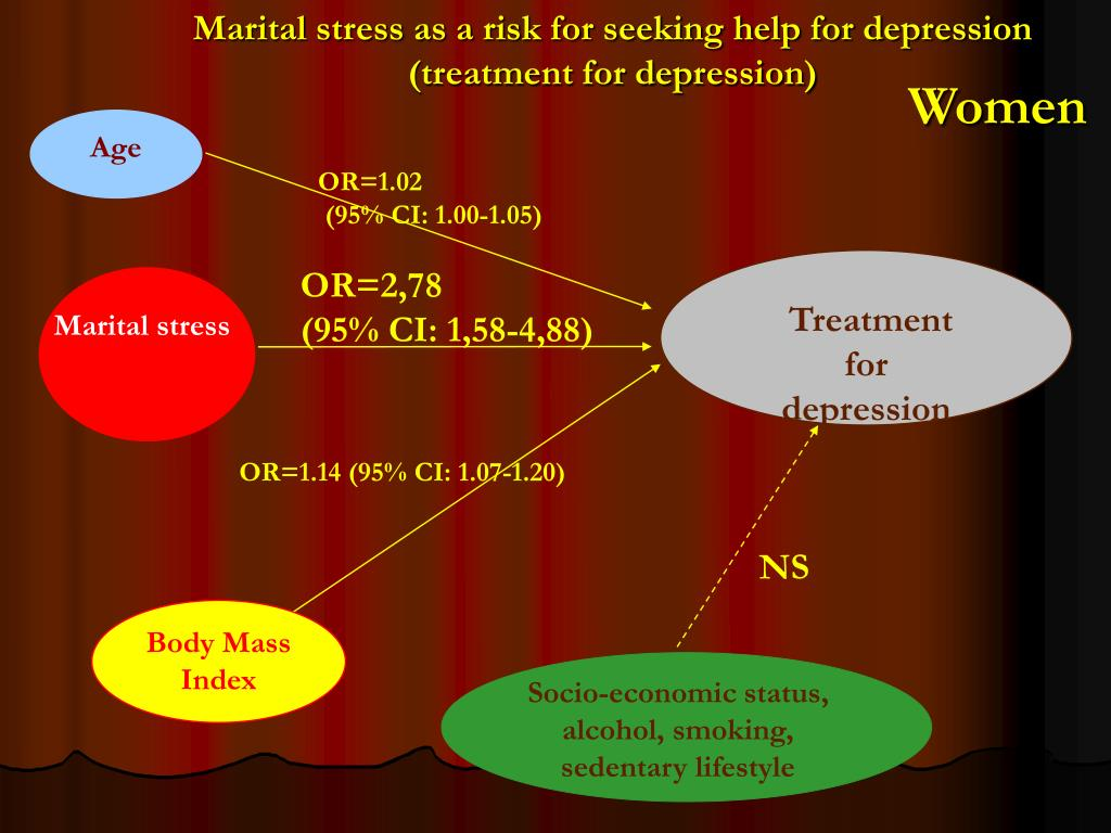 Marital stress as a risk for seeking help for depression (treatment for depression)