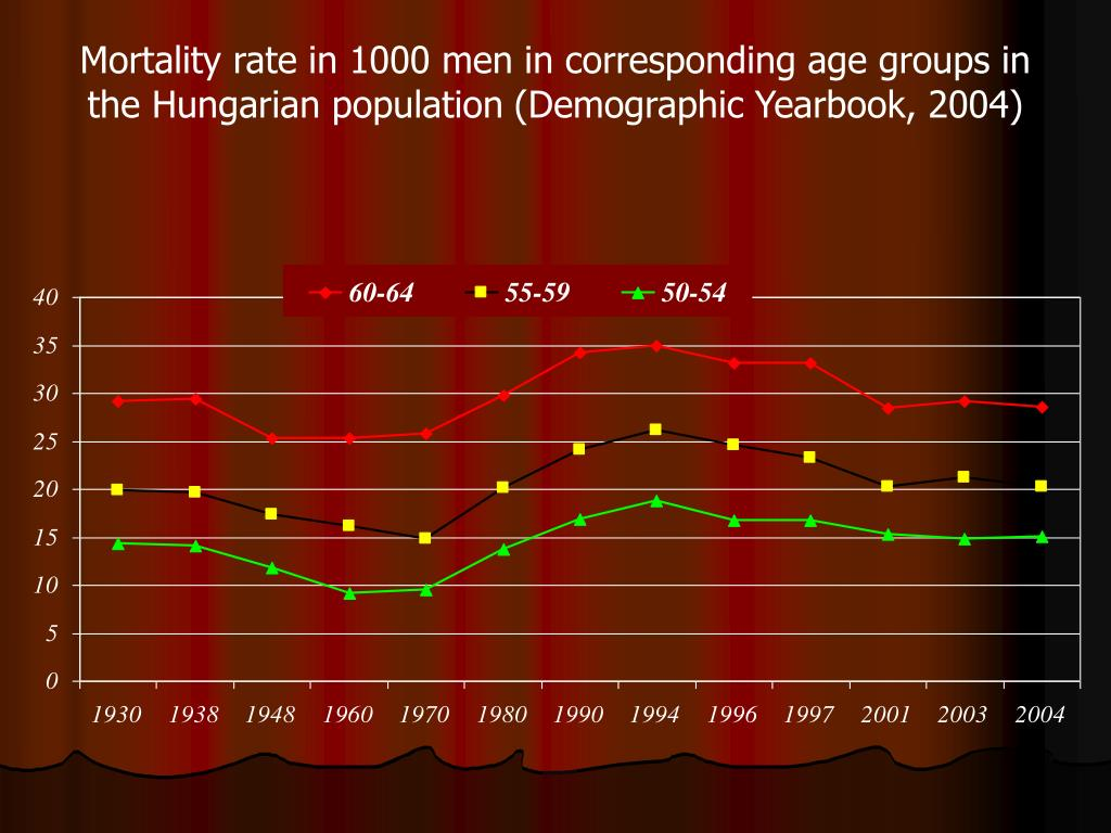 Mortality rate in 1000 men in corresponding age groups in the Hungarian population