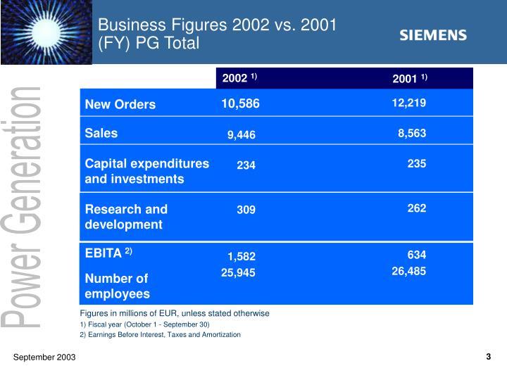Business Figures 2002 vs. 2001 (FY) PG Total