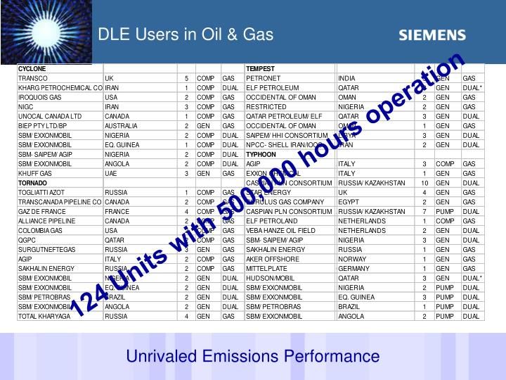 DLE Users in Oil & Gas