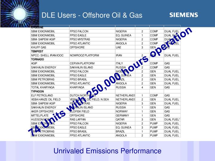 DLE Users - Offshore Oil & Gas