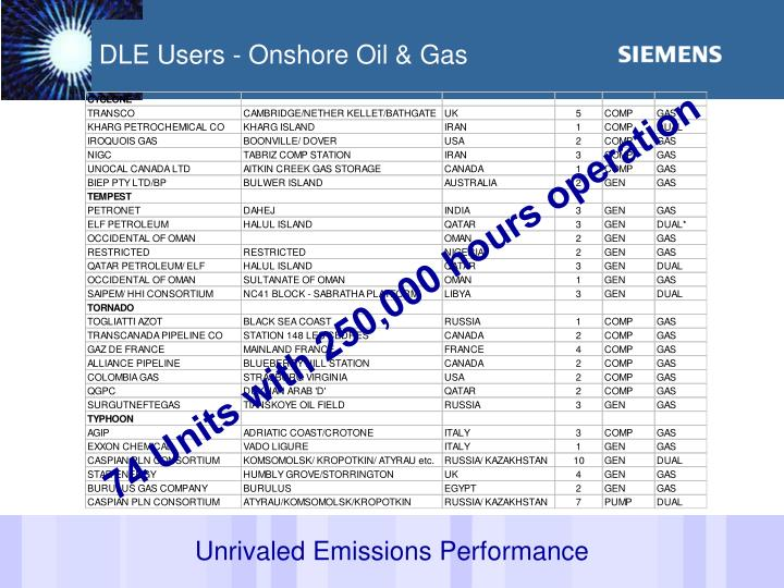 DLE Users - Onshore Oil & Gas