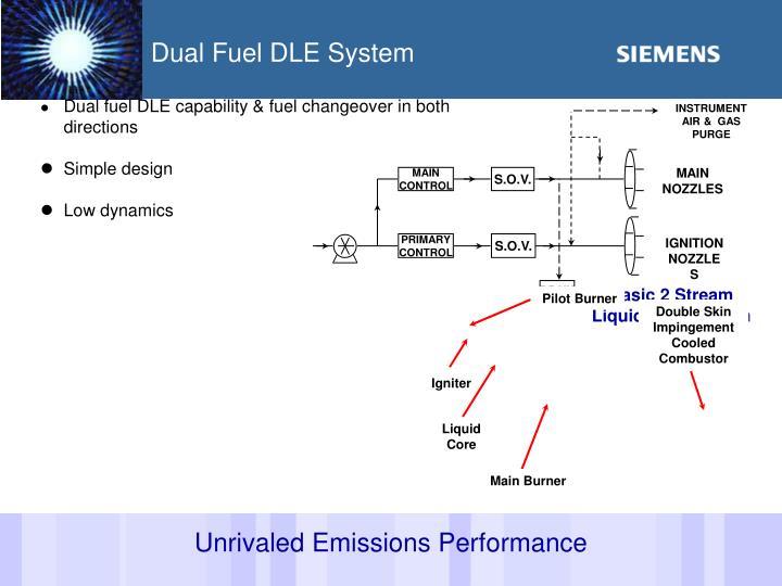 INSTRUMENT AIR &  GAS  PURGE