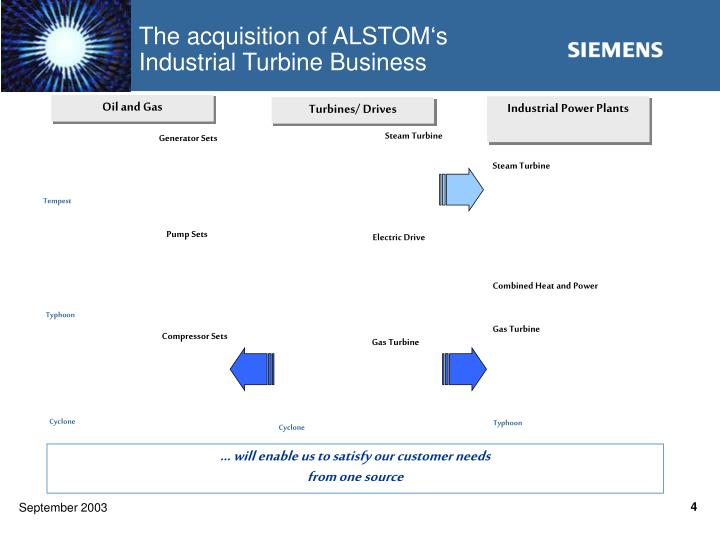 The acquisition of ALSTOM's Industrial Turbine Business