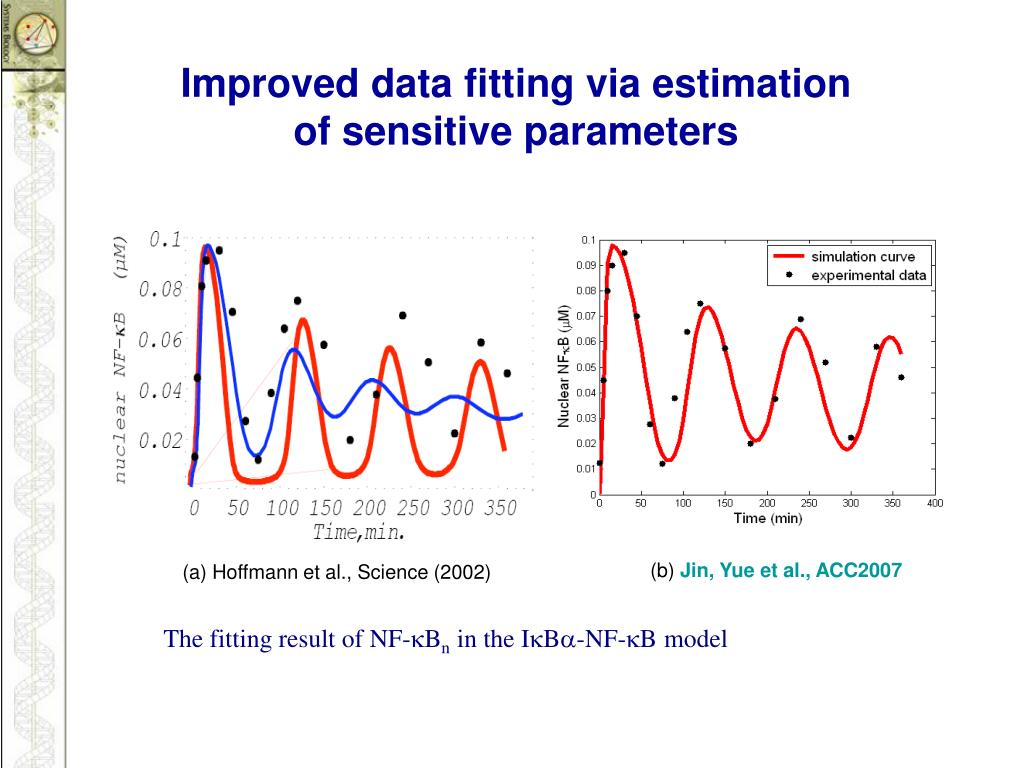 Improved data fitting via estimation of sensitive parameters