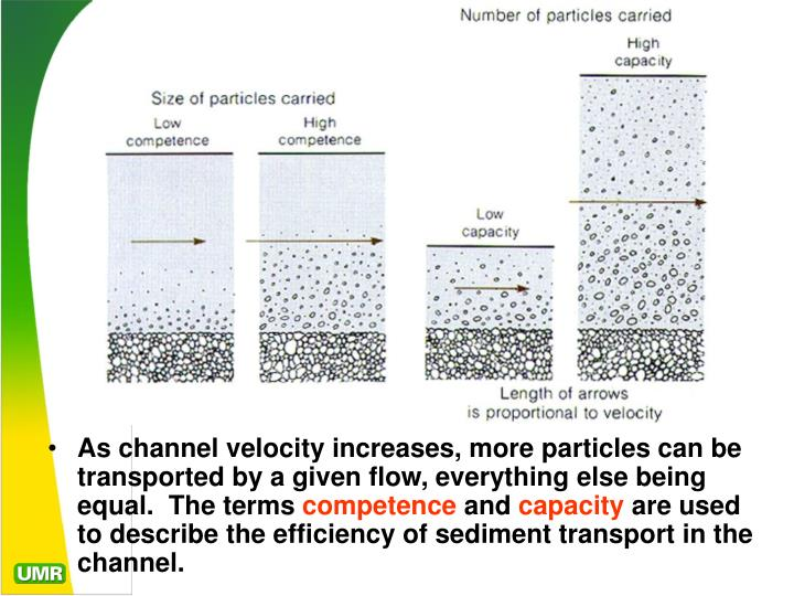 As channel velocity increases, more particles can be transported by a given flow, everything else being equal.  The terms