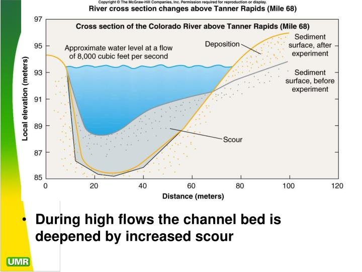 During high flows the channel bed is deepened by increased scour
