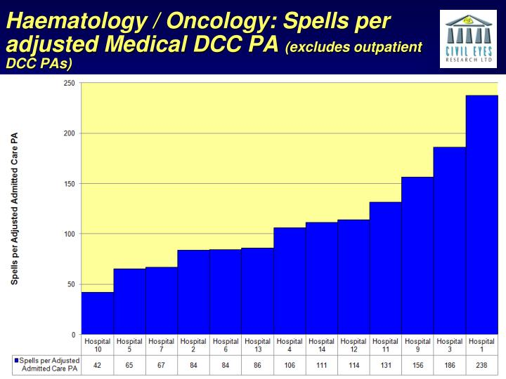 Haematology / Oncology: Spells per adjusted Medical DCC PA