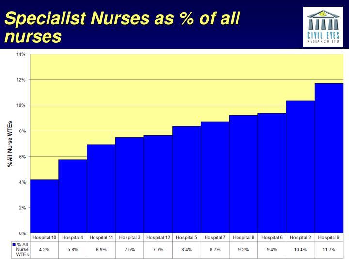 Specialist Nurses as % of all nurses