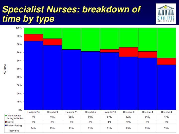 Specialist Nurses: breakdown of time by type