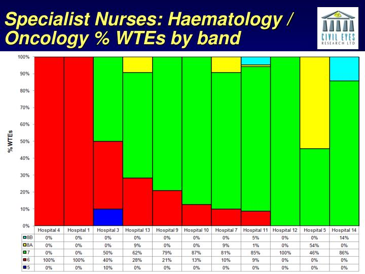 Specialist Nurses: Haematology / Oncology % WTEs by band