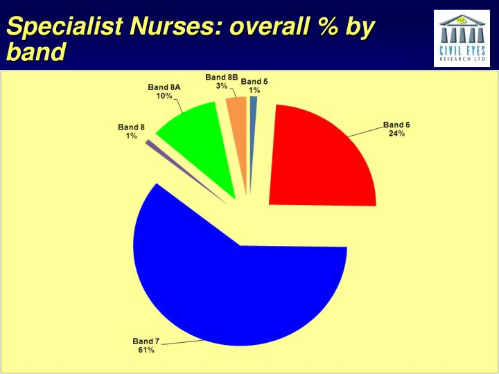 Specialist Nurses: overall % by band