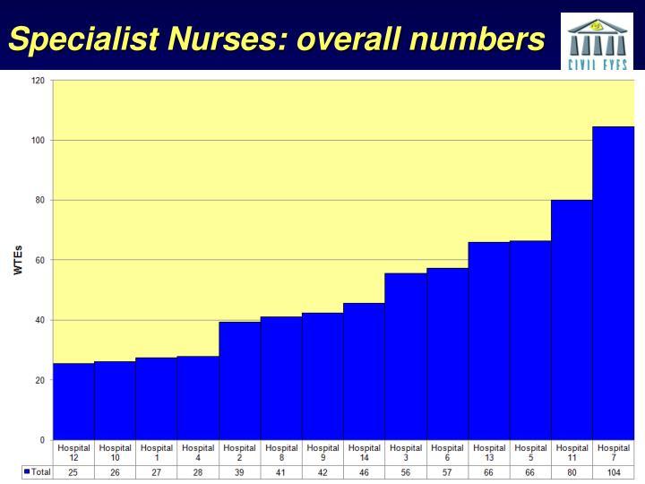 Specialist Nurses: overall numbers