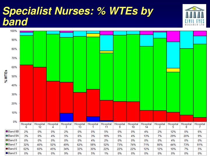 Specialist Nurses: % WTEs by band